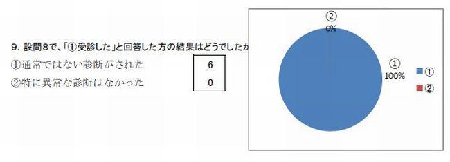 開建労アンケート9
